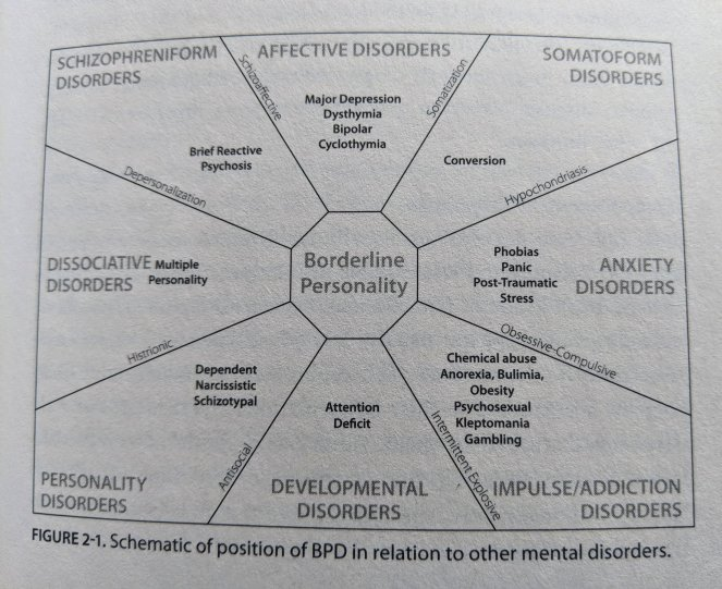 "A graph showing BPD in relation to other disorders from ""I Hate You - Don't Leave Me: Understanding the Borderlie Personality"" by authors Jerold J. Kreisman, MD, and Hal Straus"
